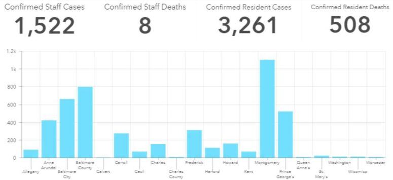 4,783 Confirmed Cases of COVID-19 and 516 Deaths in Maryland Nursing Homes, Assisted Living Facilities, Rehabilitation Centers and Jails