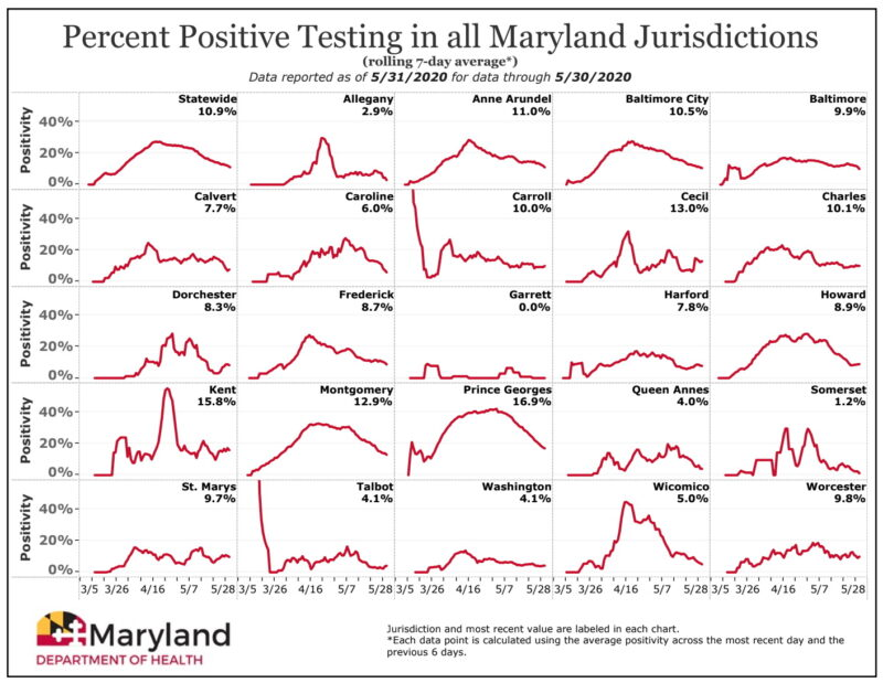 Maryland's COVID-19 Positivity Rate Drops to 10.9%, Hospitalizations at Lowest Level Since April 15