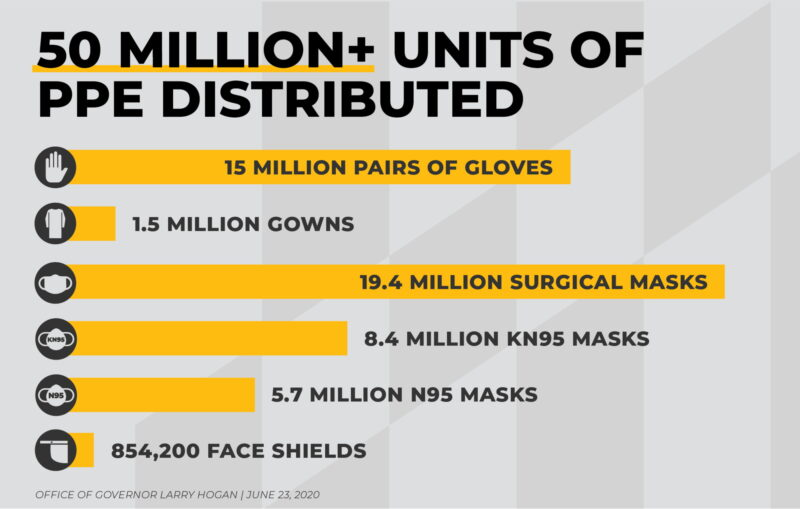 Governor Hogan Announces Maryland Has Distributed More Than 50 Million Units of Personal Protective Equipment