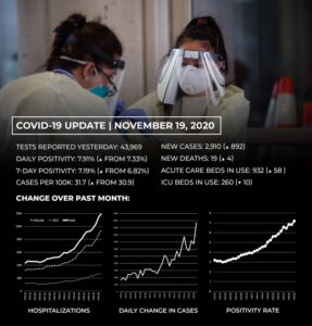 Maryland Reporting Largest Number of Daily New Cases Since the Pandemic Began, With 2,910 New Cases of COVID-19