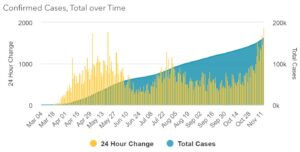 Maryland Reports 1,869 New Cases of COVID-19 in 24 Hours