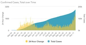 Wednesday, November 18, 2020: Maryland Reports 2,018 New Cases of COVID-19 in 24 Hours
