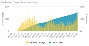 Maryland Reports 155,371 COVID-19 Cases and 4,072 Deaths. An Increase of 5,230 Cases in 5 Days