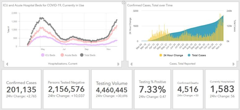 Tuesday, December 1, 2020: Maryland Reports 2,765 New Cases of COVID-19 in 24 Hours