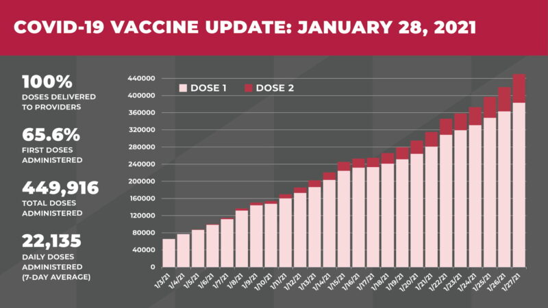 Governor Hogan Provides Update on Maryland's COVID-19 Vaccination Progress, State Averaging More Than 22,000 Shots Administered Per Day