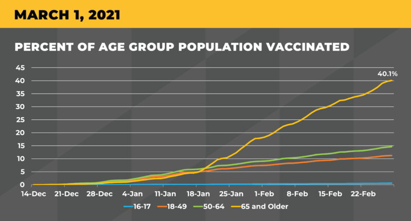 Governor Hogan Announces Milestone of 40% of Marylanders 65+ and Older Vaccinated