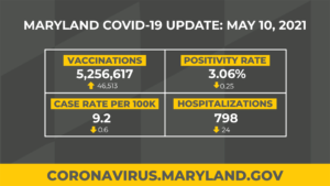 Maryland Reports Lowest Number of COVID-19 Cases Since Last July, Hospitalizations Fall Under 800
